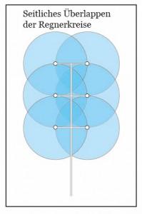 32 Square Overlap ID_beschriftet_neu_final